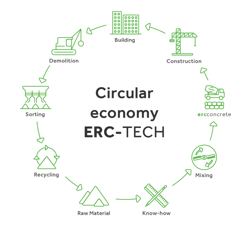 https://www.thermoservis.cz/media/circular-economy.png